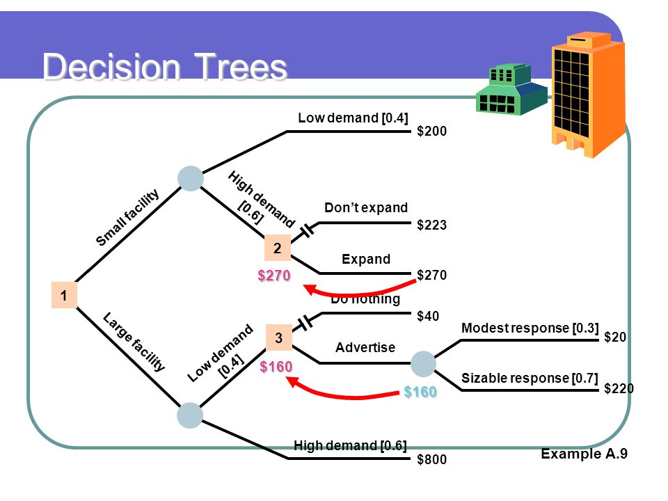 Decision Trees 2 1 3 $160 Example A.9 Low demand [0.4] $200 $223